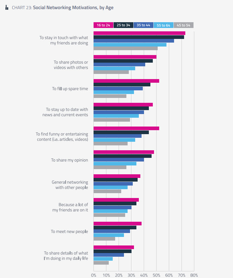 Social Networking Motivations, by Age