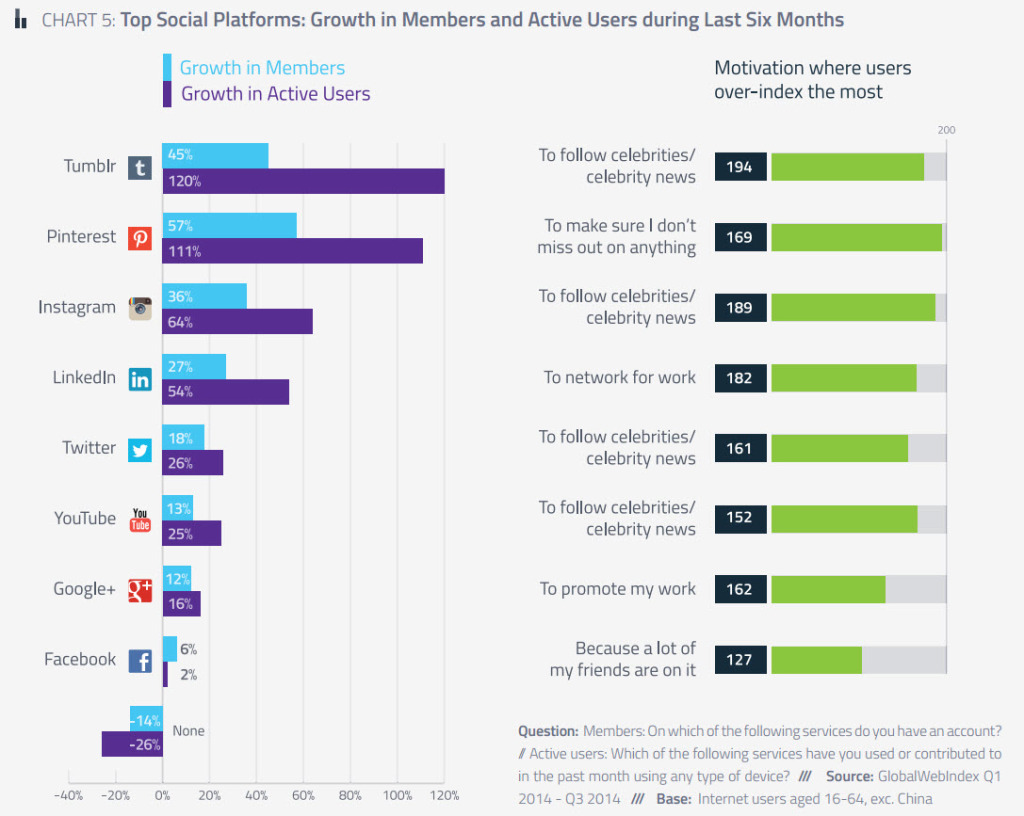 CHART 5: Top Social Platforms: Growth in Members and Active Users during Last Six Months