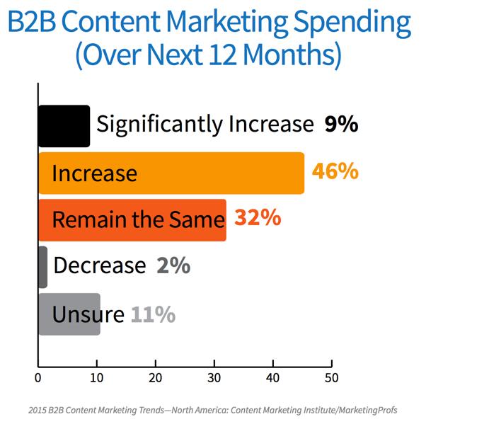 B2B Content Marketing Spendings 2015