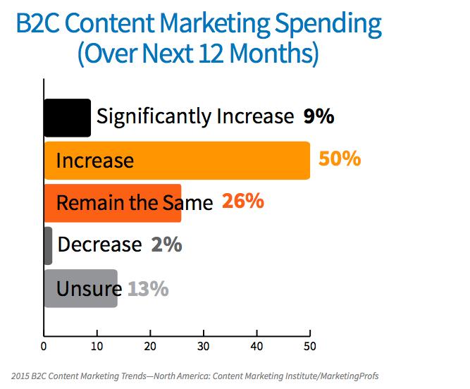 B2C Content Marketing Spendings 2015