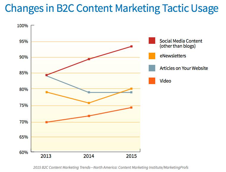 Veränderte Content Marketing Taktik 2015