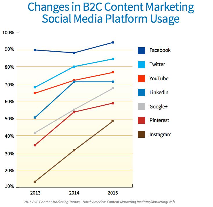 Veränderte Social Media Plattformen Nutzung_Content Marketing Institute