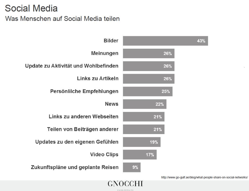 Was Benutzer im Social Web teilen