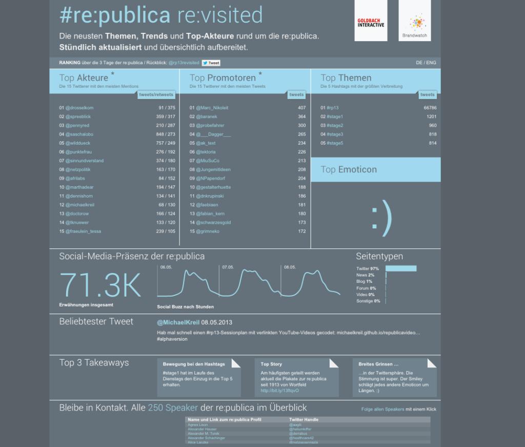 Brandwatch_republica_Leaderboard