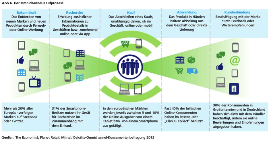 Der Omnichannel Kaufprozess von Deloitte