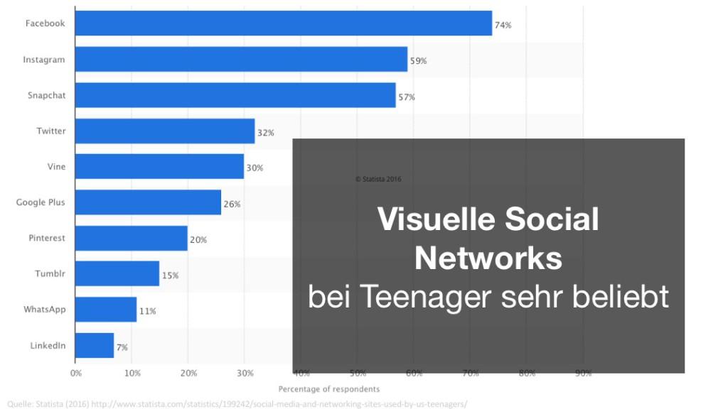 Studie aus den USA. Visual Social Networks sind bei Teenager sehr beliebt. Die Jungen wollen nicht auf denselben Netzwerken sein wie ihre Eltern, weshalb Teenager auf Alternativen zu Facebook und Twitter ausweichen. Sie verbreiten ihre Story auf Instagram oder neu auch auf Snapchat.